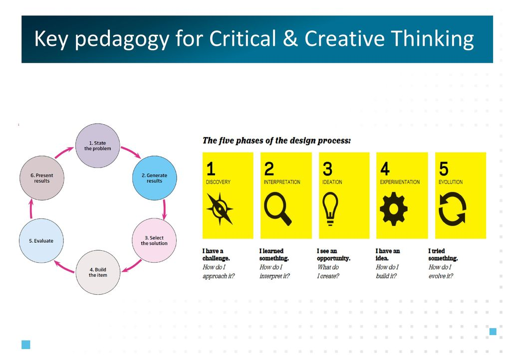"""creative thinking and critical thinking ppt Creative thinking means looking at something in a new way it is the very definition of """"thinking outside the box"""" often, creativity in this sense involves what is called lateral thinking, or the ability to perceive patterns that are not obvious."""