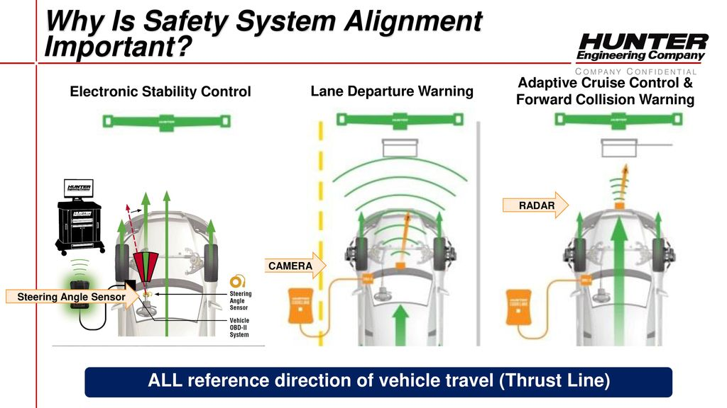 Advanced Driver Assistance Systems Panel Ppt Download