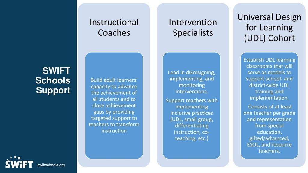 Instructional Coaches Intervention Specialists