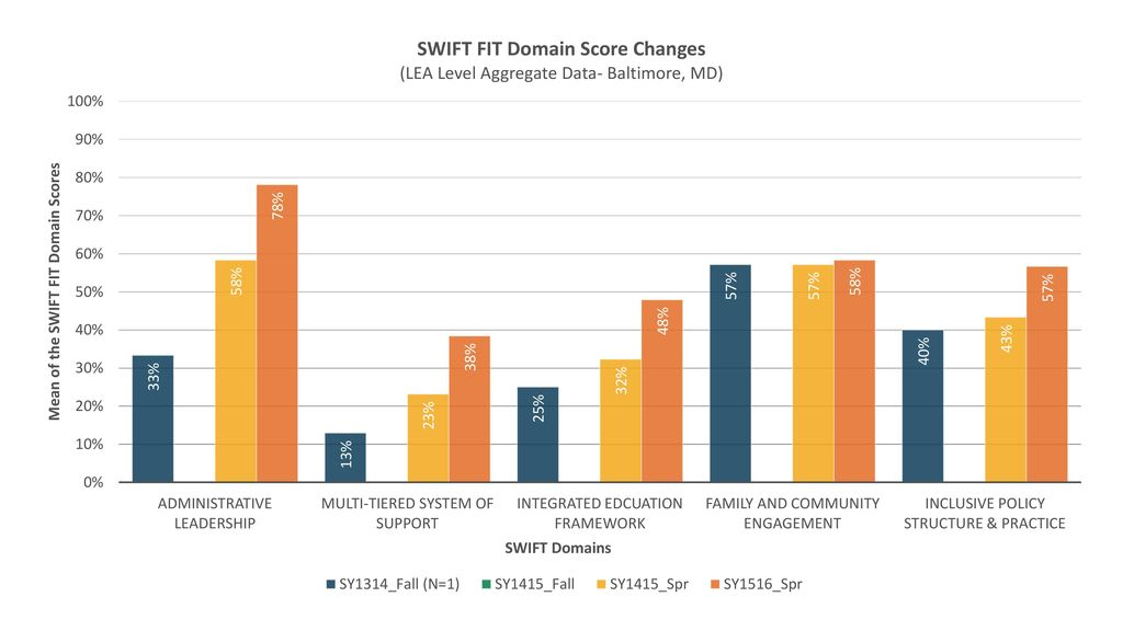 SWIFT FIT Domain Score Changes