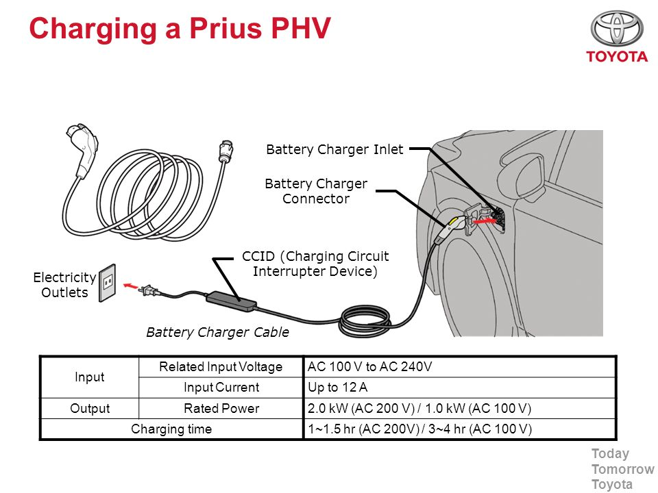 Charging a Prius PHV Battery Charger Inlet Battery Charger Connector