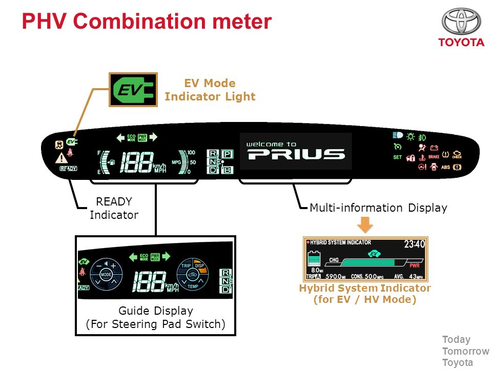 EV Mode Indicator Light Hybrid System Indicator (for EV / HV Mode)