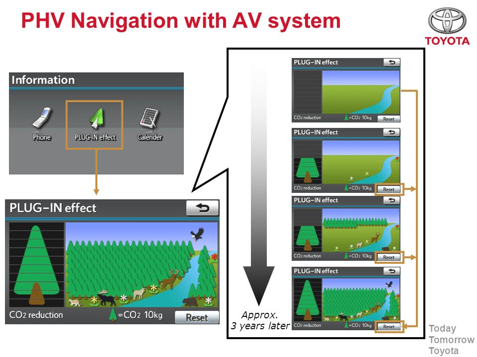 PHV Navigation with AV system