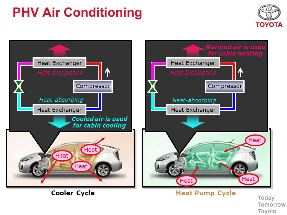 PHV Air Conditioning Cooler Cycle Heat Pump Cycle