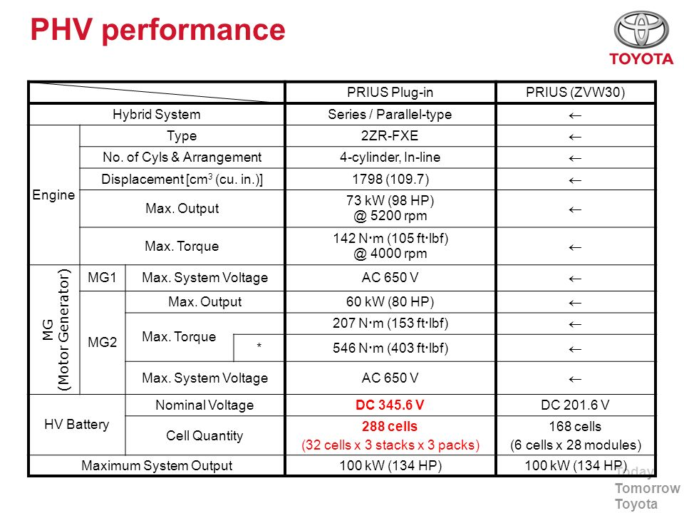 PHV performance PRIUS Plug-in PRIUS (ZVW30) Hybrid System