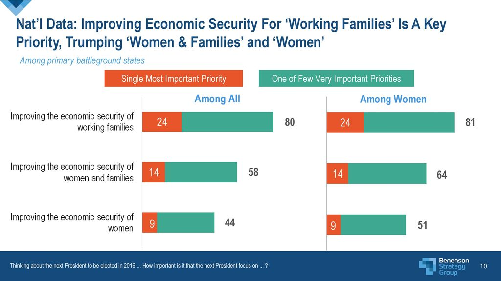 Nat'l Data: Improving Economic Security For 'Working Families' Is A Key Priority, Trumping 'Women & Families' and 'Women'