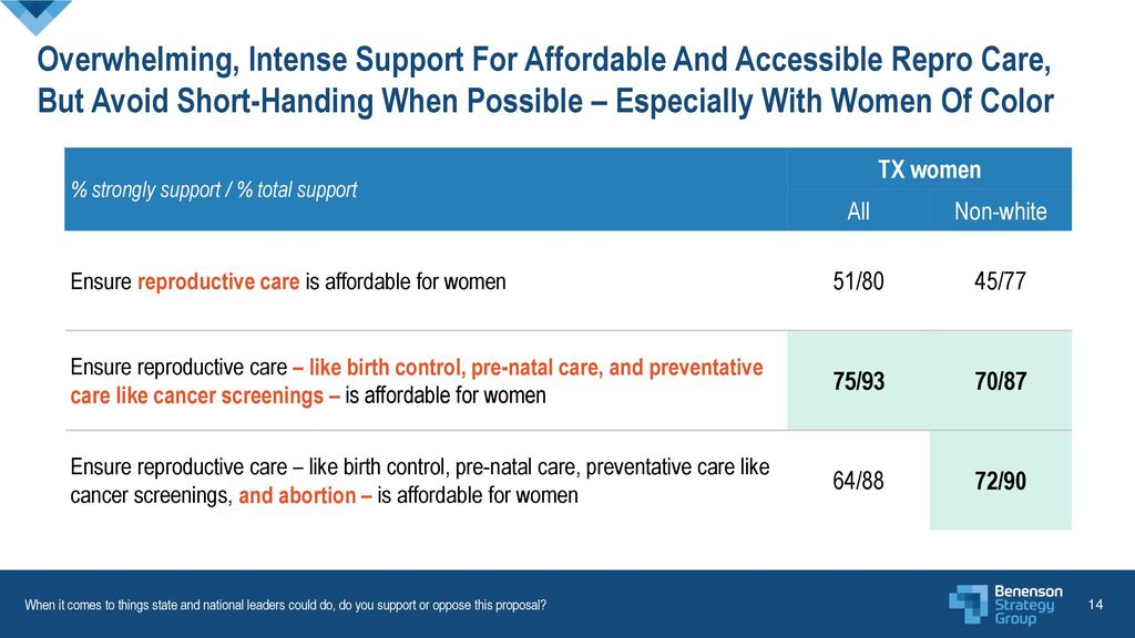 Overwhelming, Intense Support For Affordable And Accessible Repro Care, But Avoid Short-Handing When Possible – Especially With Women Of Color