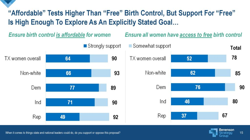 Affordable Tests Higher Than Free Birth Control, But Support For Free Is High Enough To Explore As An Explicitly Stated Goal…