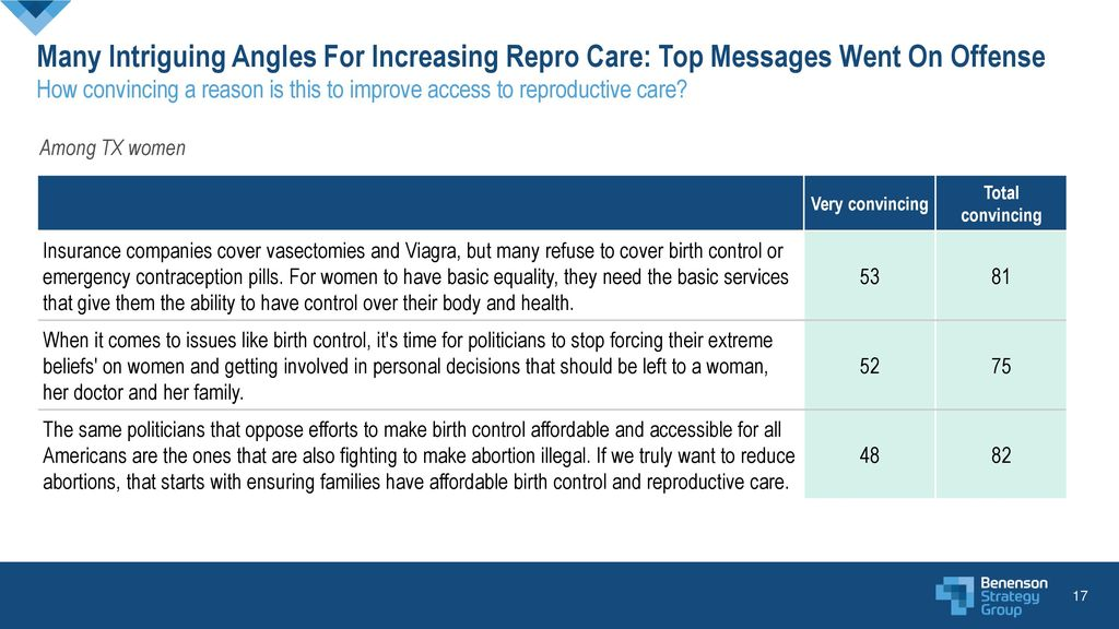 Many Intriguing Angles For Increasing Repro Care: Top Messages Went On Offense How convincing a reason is this to improve access to reproductive care