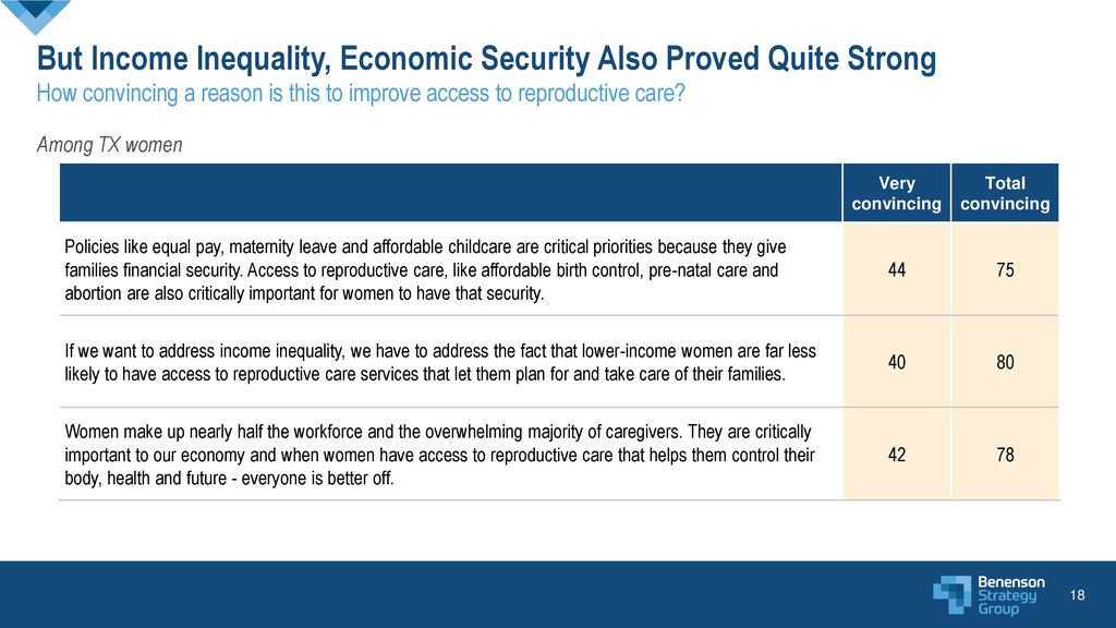 But Income Inequality, Economic Security Also Proved Quite Strong How convincing a reason is this to improve access to reproductive care