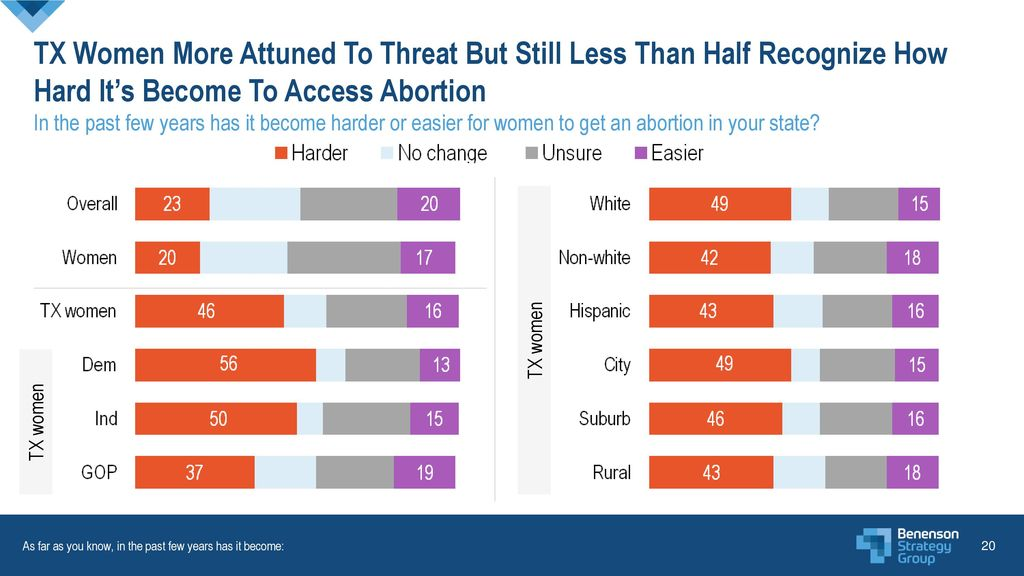 TX Women More Attuned To Threat But Still Less Than Half Recognize How Hard It's Become To Access Abortion In the past few years has it become harder or easier for women to get an abortion in your state