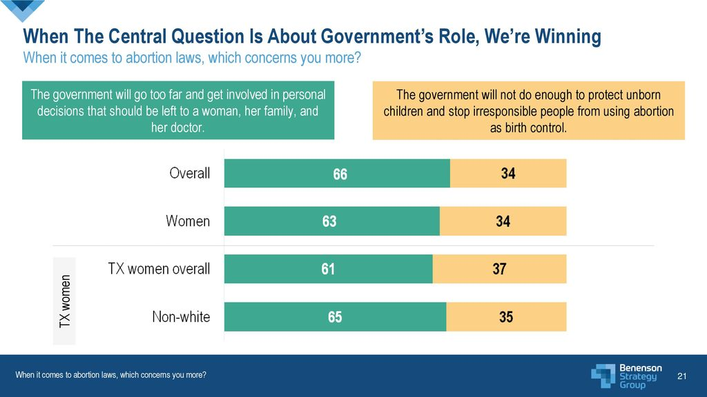 When The Central Question Is About Government's Role, We're Winning