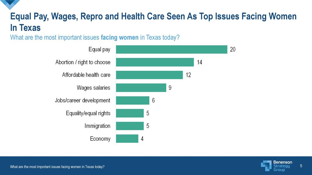Equal Pay, Wages, Repro and Health Care Seen As Top Issues Facing Women In Texas What are the most important issues facing women in Texas today