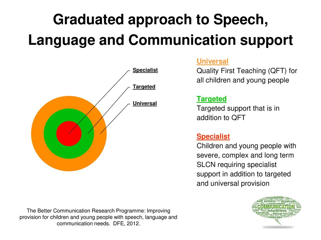 support childrens speech language and communication I can, the uk children's communication charity, is to undertake an  done to  support children with language difficulties and there is insufficient.