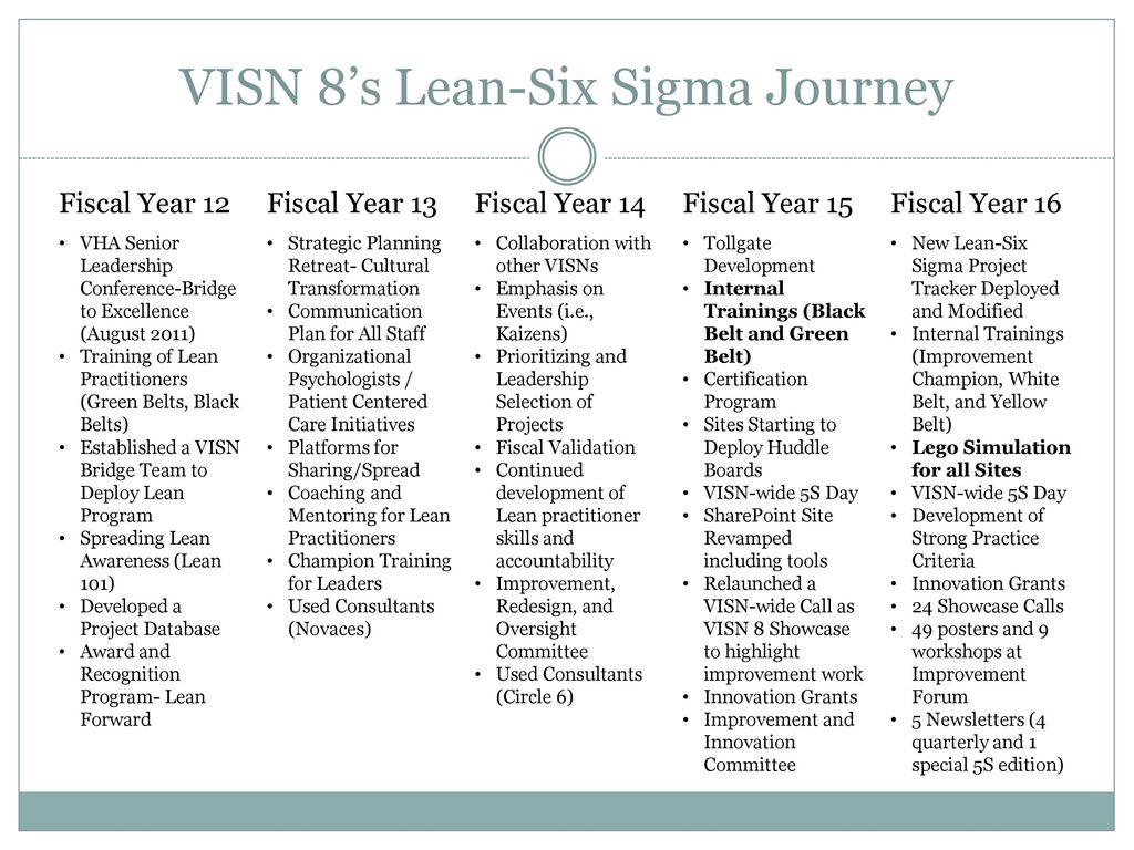 Integrating a lego simulation into a lean six sigma belt training visn 8s lean six sigma journey 1betcityfo Images