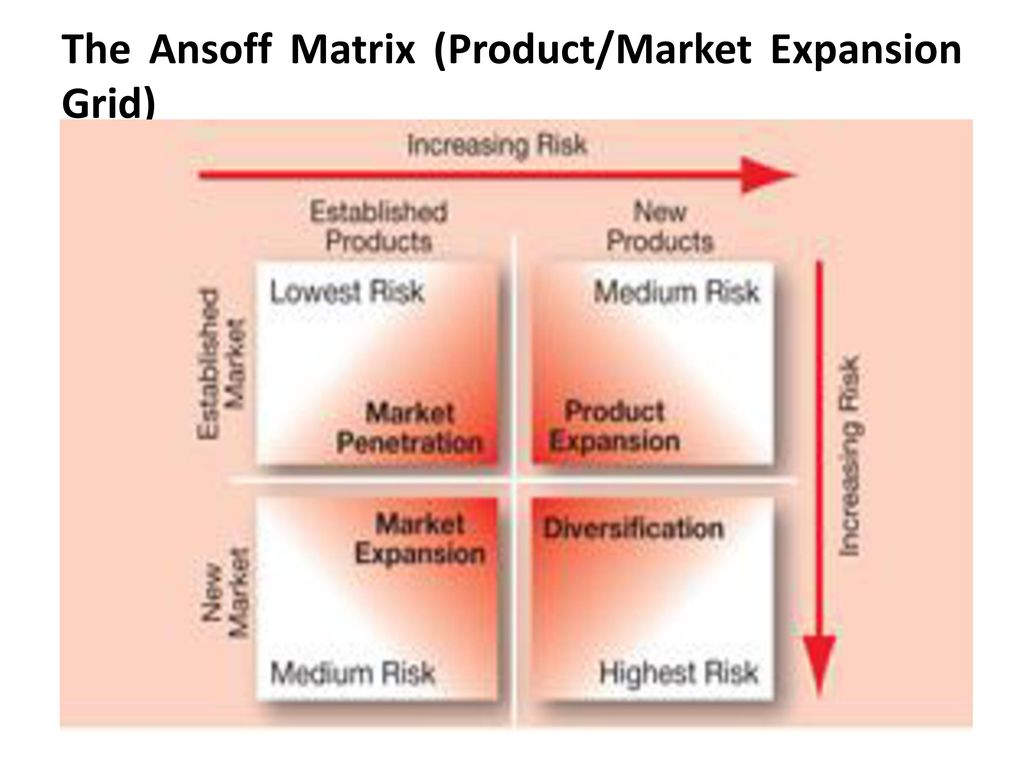 adidas ansoff model From the above two questions, it is clear that ansoff matrix deals with the companies external market scenario as well as the product portfolio which the firm has.