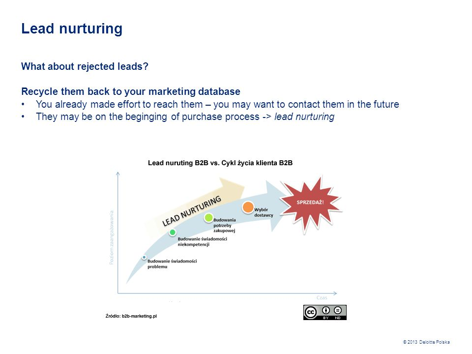 Lead nurturing What about rejected leads