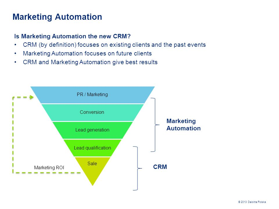 Marketing Automation Is Marketing Automation the new CRM