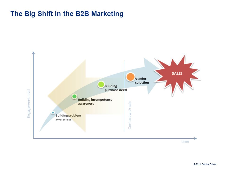The Big Shift in the B2B Marketing