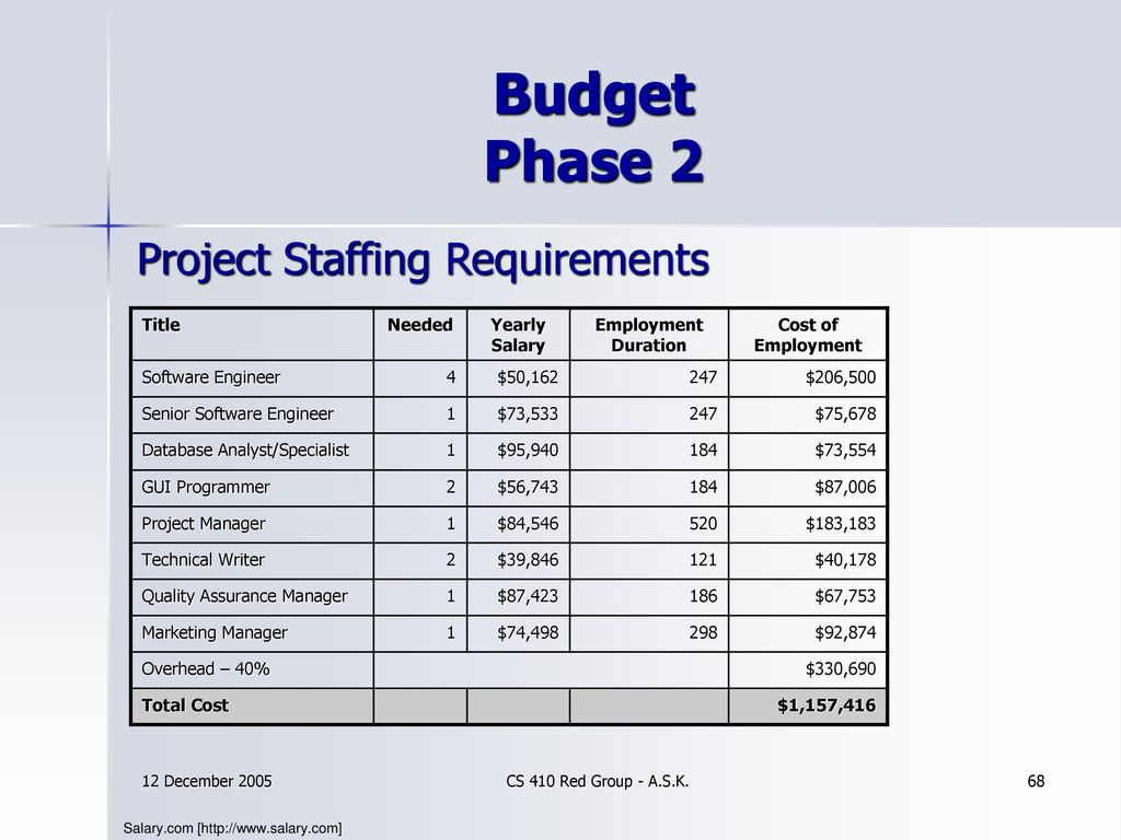 technical project manager salary Senior product manager senior product marketing manager senior project  manager senior recruiter senior software engineer senior technical writer.