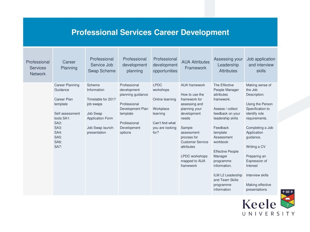 Supporting the Career Development of Professional Services Staff ...