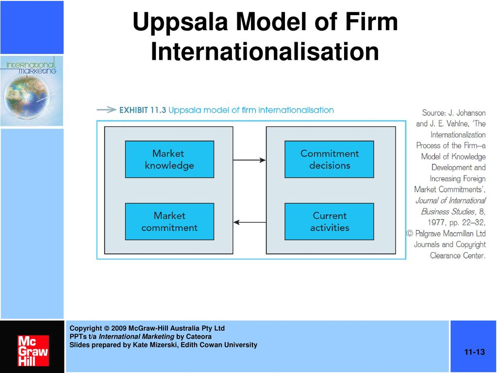 examples of uppsala model of internationalisation This article contains application of uppsala model of internationalisation on the case study of shanghai vision technology co, ltd, a medium sized manufacturer of 3d printers and other innovative products based in shanghai, china uppsala model of internationalisation also known as a learning .