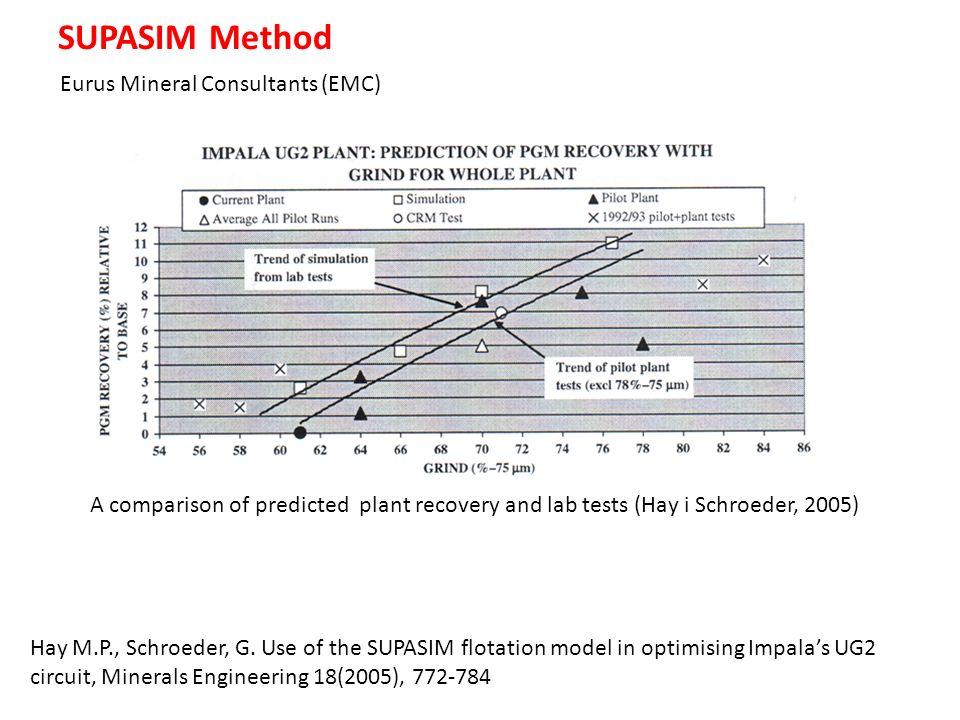 SUPASIM Method Eurus Mineral Consultants (EMC)