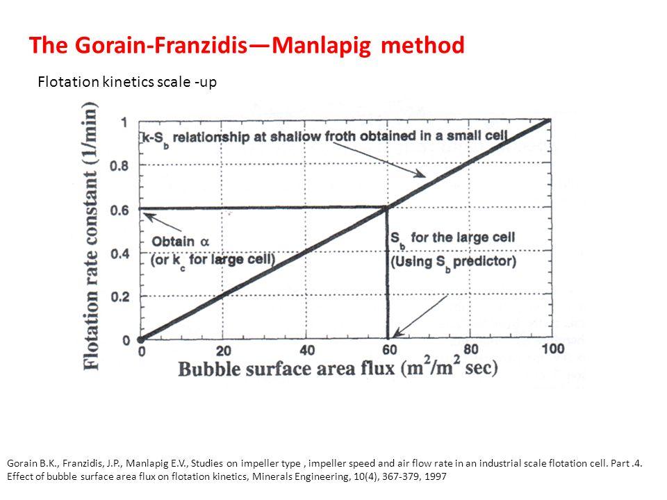 The Gorain-Franzidis—Manlapig method