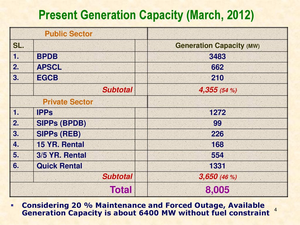 Power sector development ppt video online download present generation capacity march 2012 generation capacity mw malvernweather Image collections