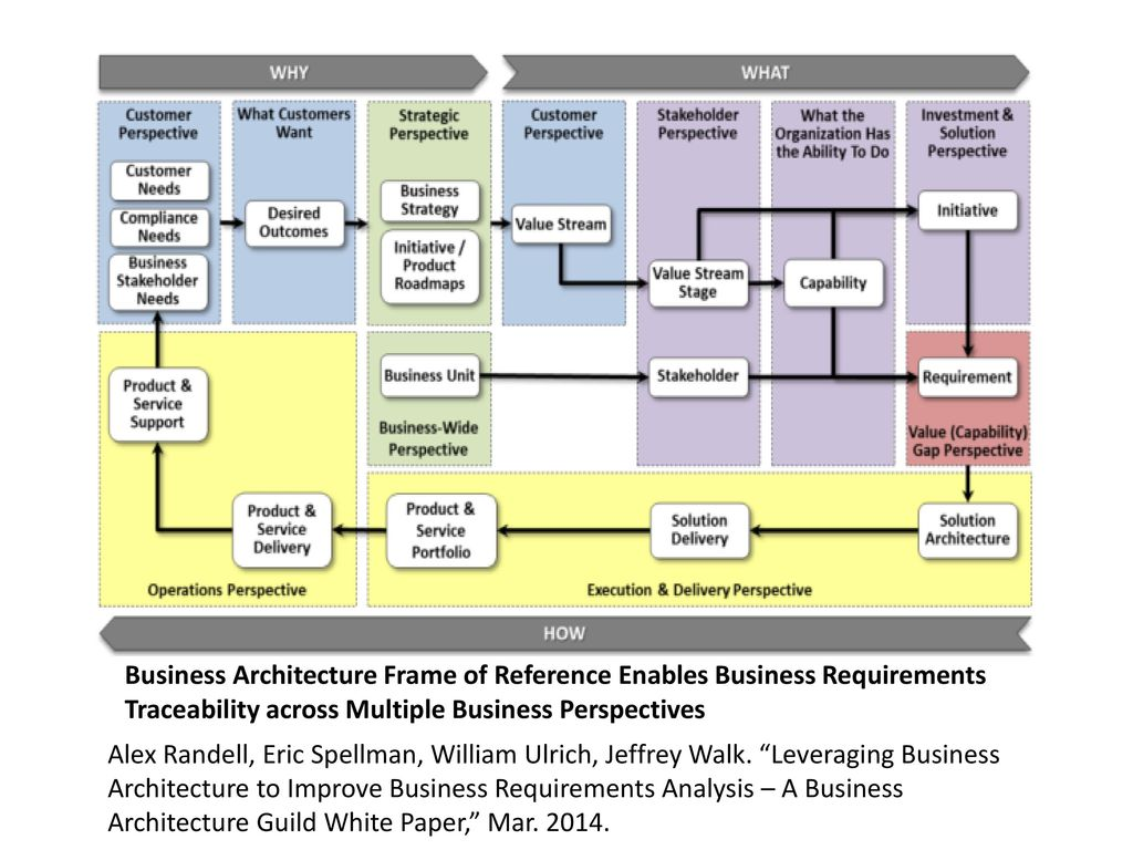 business architecture ppt