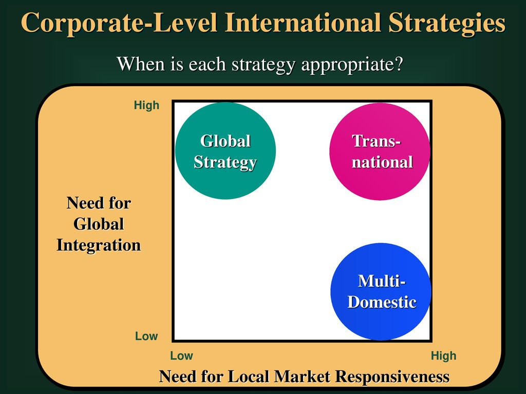 globalisation and corporate strategies Simple micro- economic analysis shows how globalisation changed the supply of  terrorist attacks and the  department of strategy and business environment.