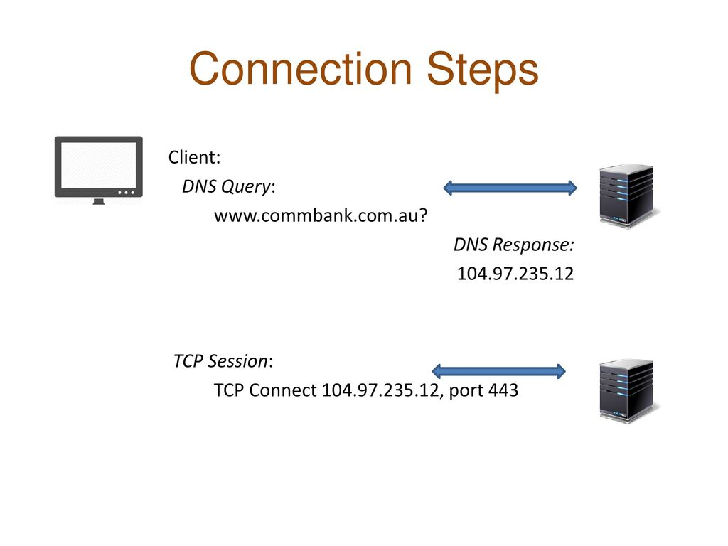 Connection Steps Client: DNS Query: www.commbank.com.au.