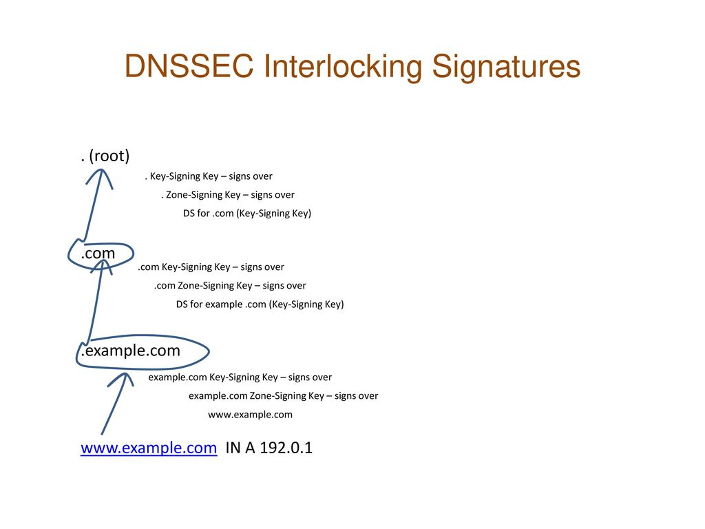 DNSSEC Interlocking Signatures