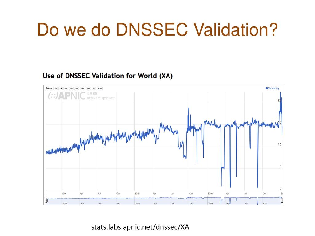Do we do DNSSEC Validation