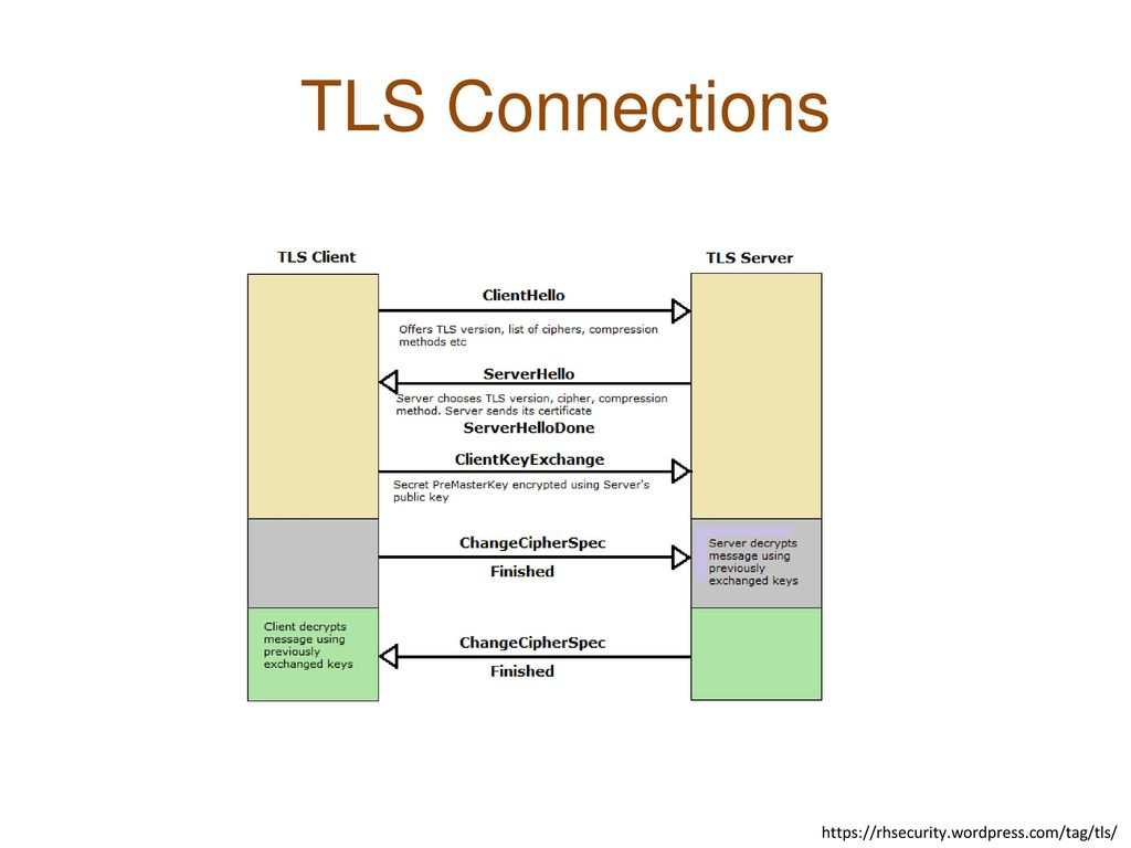 TLS Connections https://rhsecurity.wordpress.com/tag/tls/