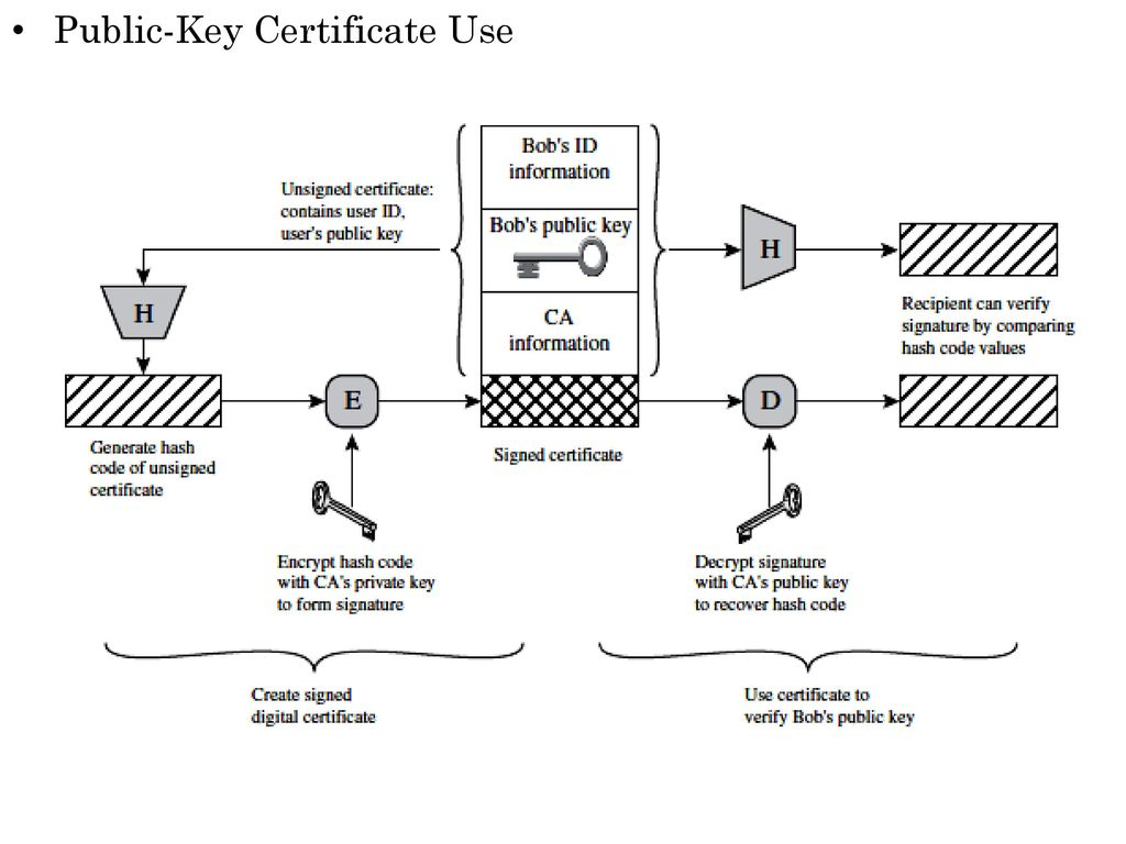 Key management and distribution ppt video online download 19 public key certificate use 1betcityfo Image collections