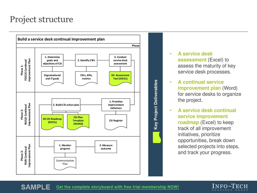 Build a service desk continual improvement plan ppt for How to plan a remodeling project