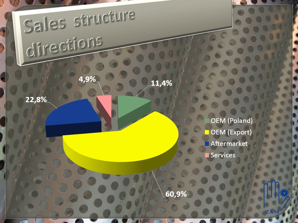 Sales structure directions