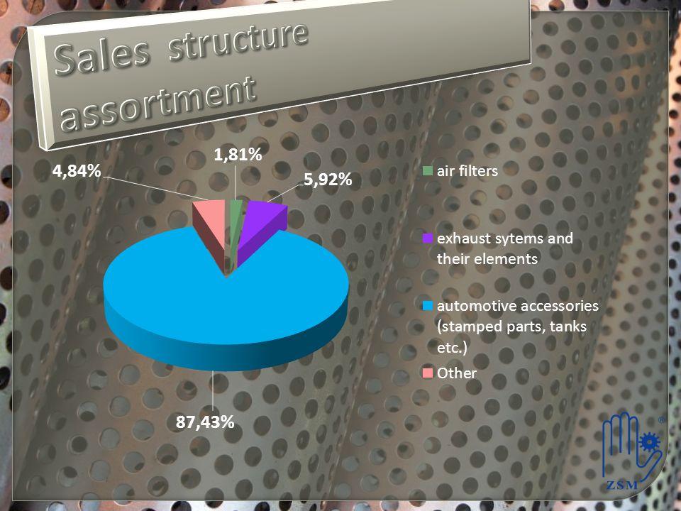 Sales structure assortment