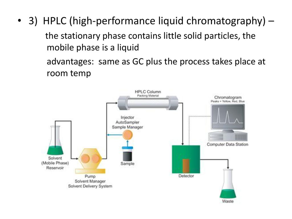 Chapter 5 organic analysis ppt download 3 hplc high performance liquid chromatography pooptronica Images
