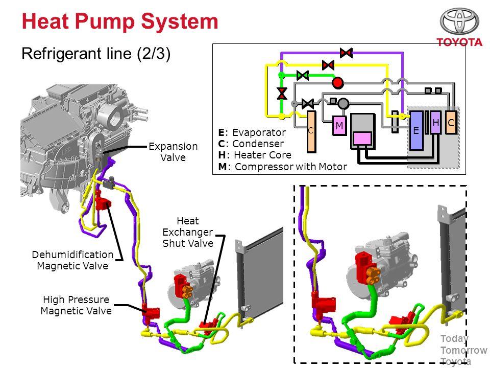 Heat Pump System Refrigerant line (2/3) E H M H C M E: Evaporator