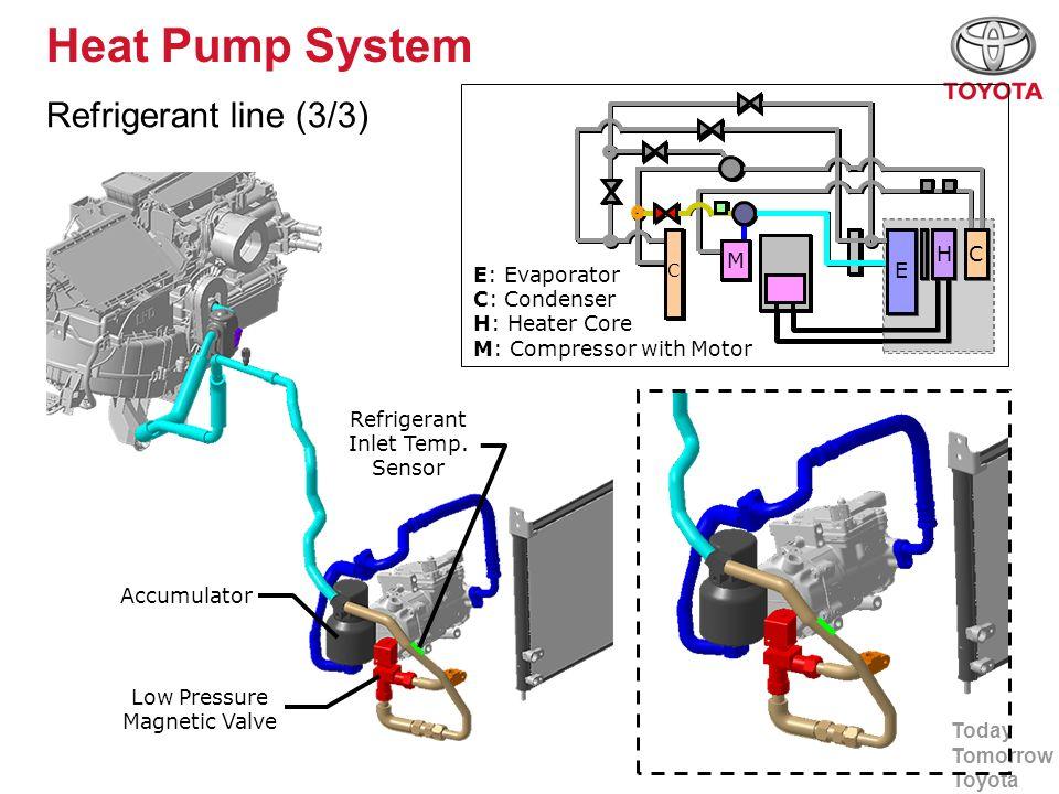 Heat Pump System Refrigerant line (3/3) E H M H C M E: Evaporator