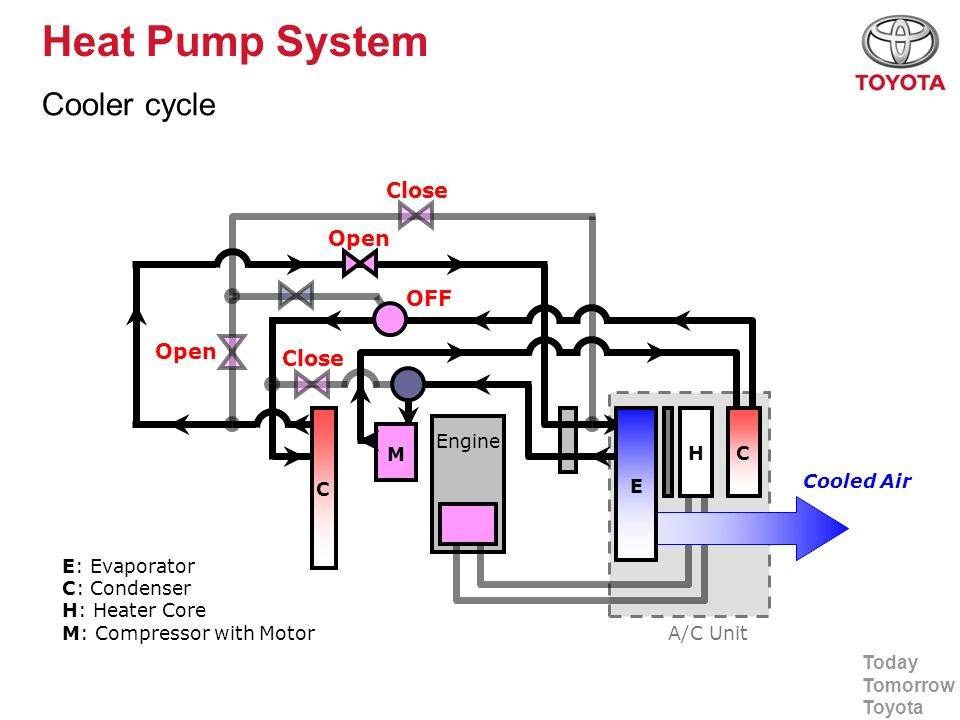 Heat Pump System Cooler cycle Close Open OFF Open Close Engine M H C E