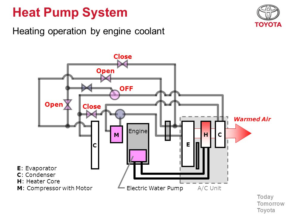 Heat Pump System Heating operation by engine coolant Close Open OFF