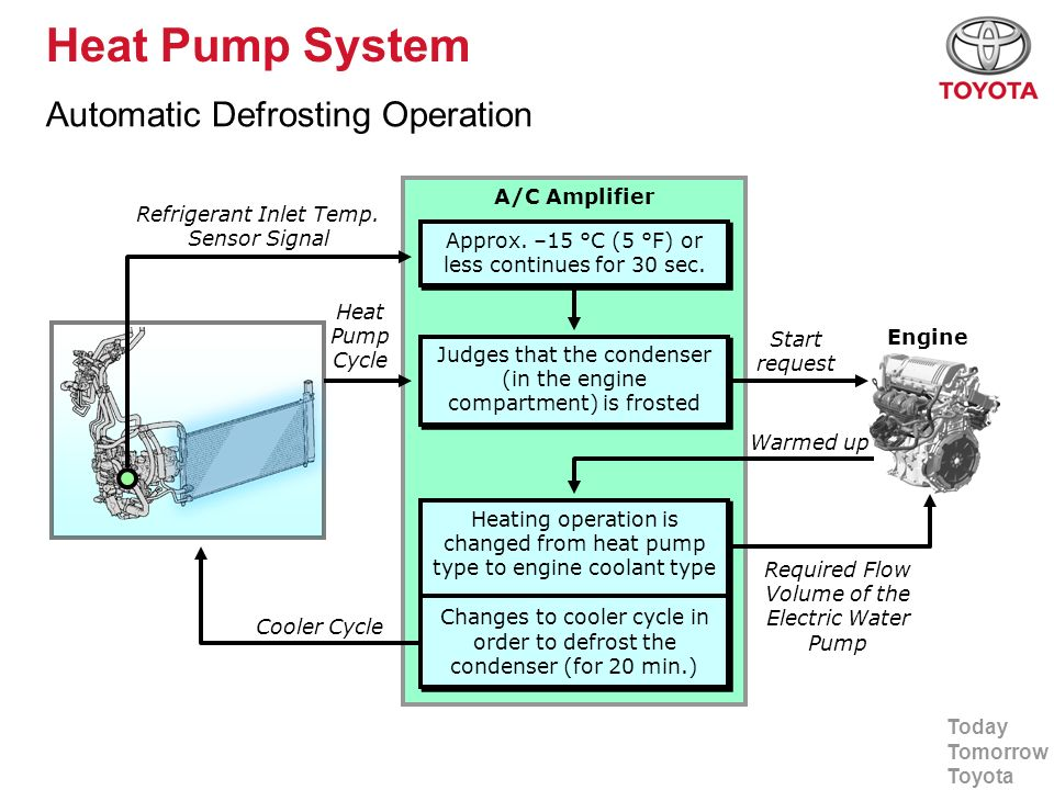 Heat Pump System Automatic Defrosting Operation A/C Amplifier