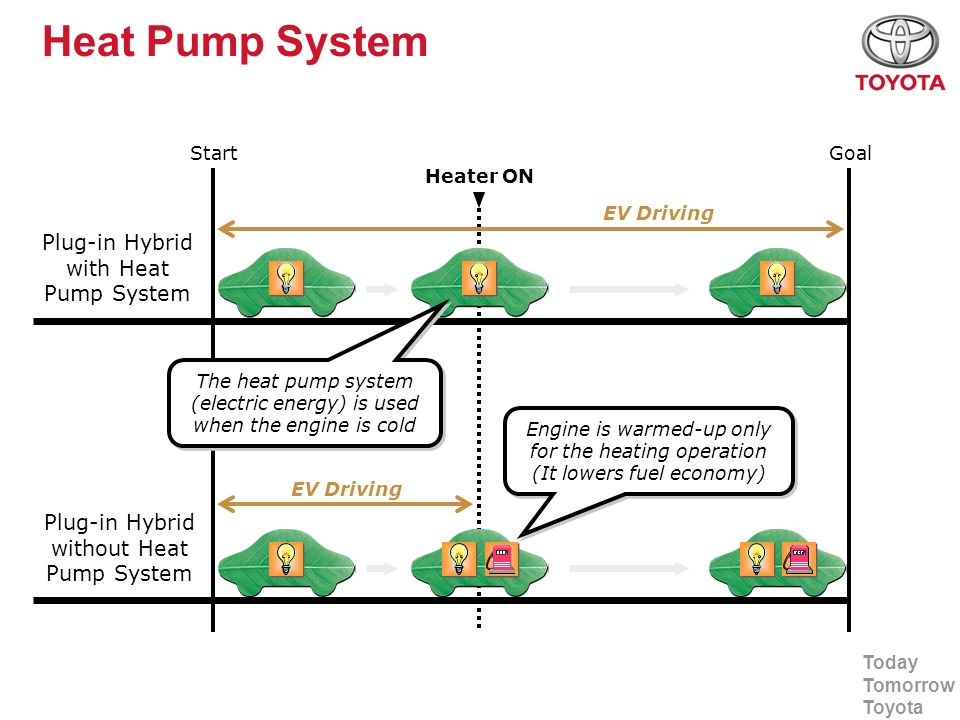 Heat Pump System Plug-in Hybrid with Heat Pump System