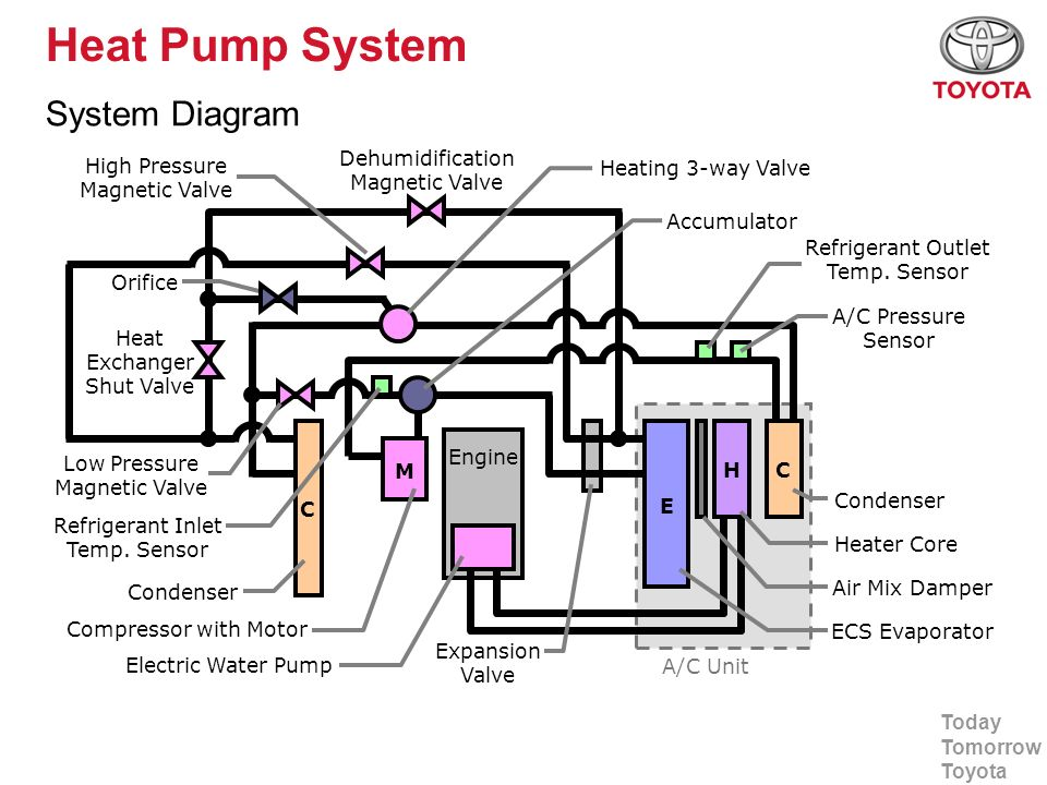 Heat Pump System System Diagram Dehumidification Magnetic Valve