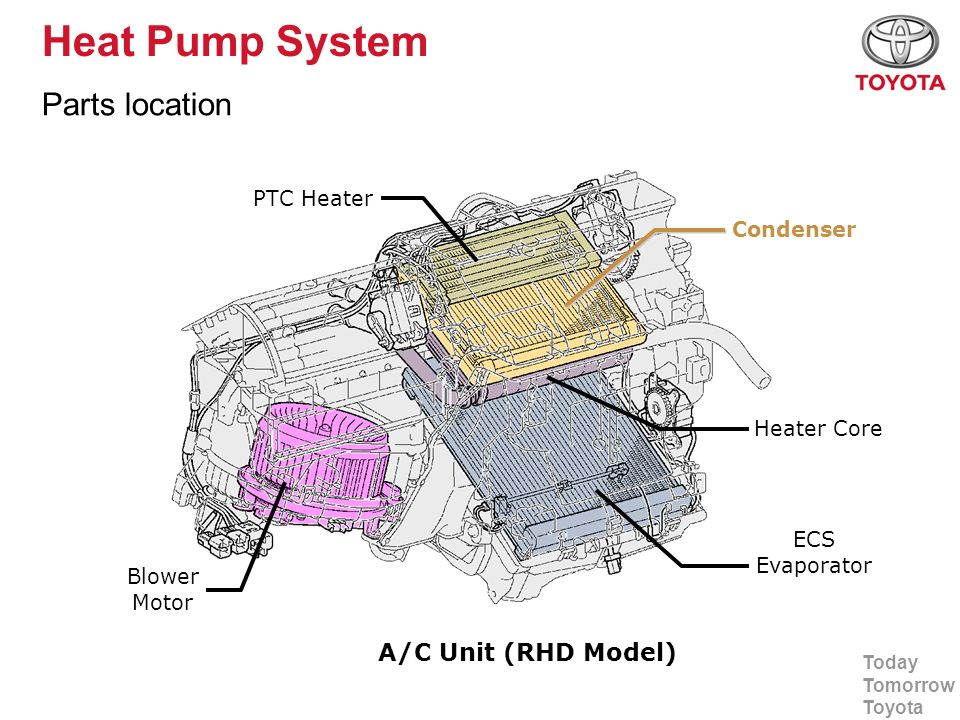 Heat Pump System Parts location A/C Unit (RHD Model) PTC Heater