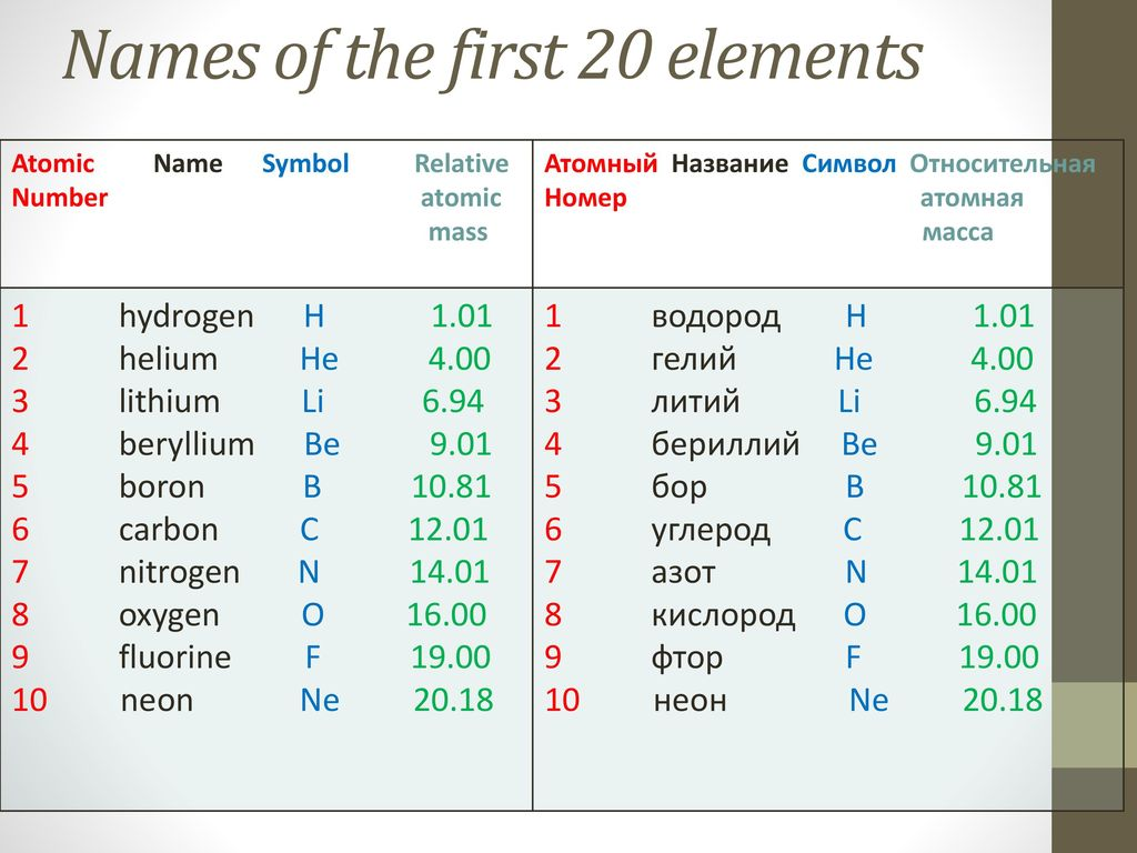 first 20 elements of the periodic table atomic number images first 20 elements of the periodic - Periodic Table First 20 Elements Atomic Number