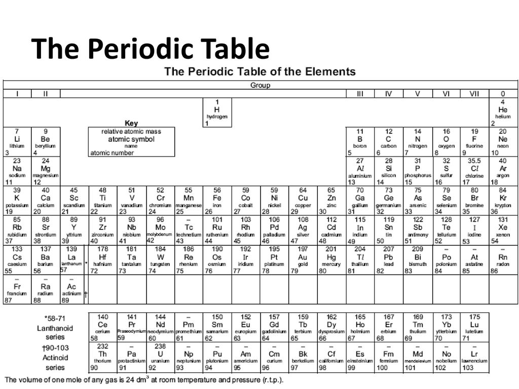 Periodic table nys regents image collections periodic table images nys regents periodic table choice image periodic table images nys regents periodic table choice image periodic gamestrikefo Images